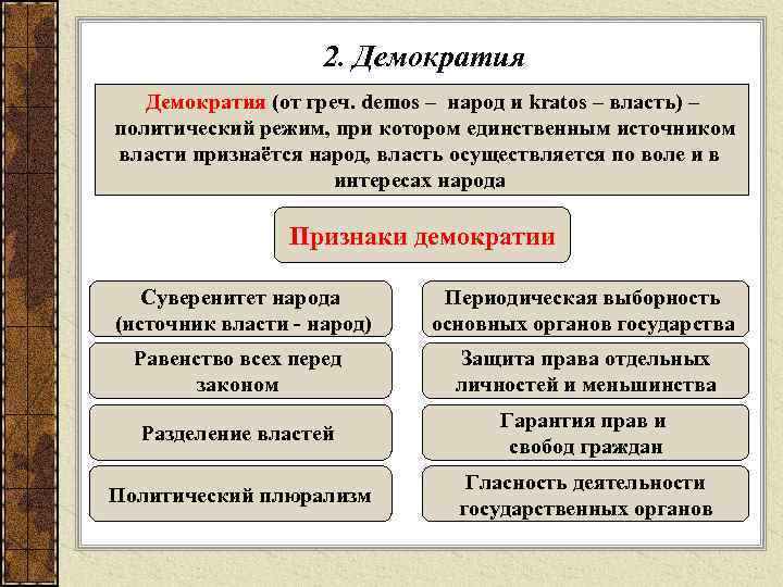 2. Демократия (от греч. demos – народ и kratos