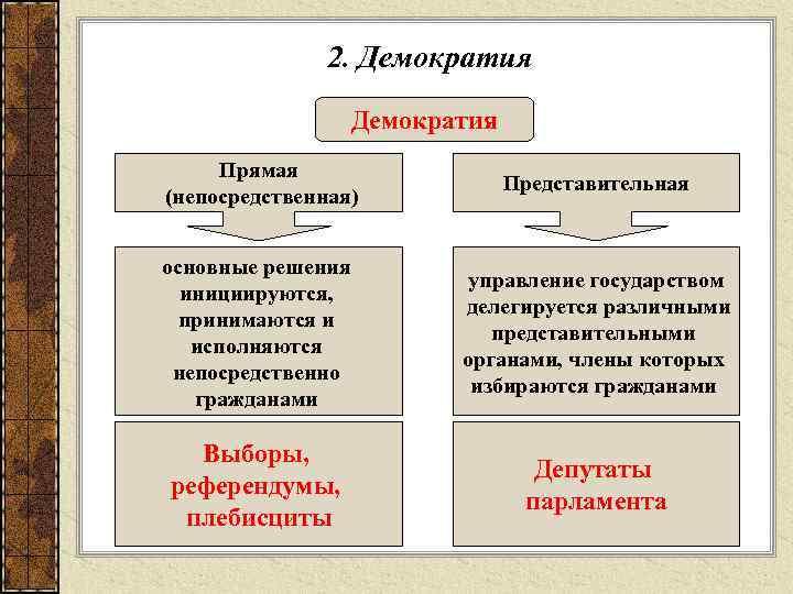 2. Демократия  Прямая      Представительная
