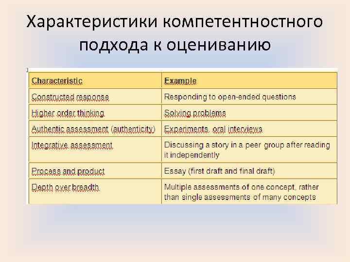 Характеристики компетентностного  подхода к оцениванию