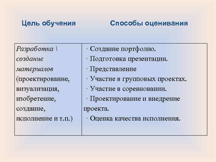 Цель обучения    Способы оценивания  Разработка    ·