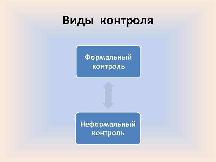 Виды контроля Формальный контроль  Неформальный контроль