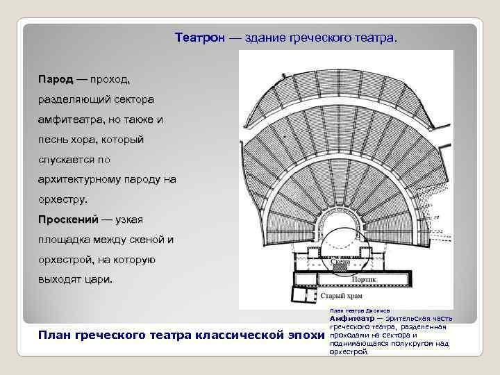 Театрон — здание греческого театра.  Парод — проход,