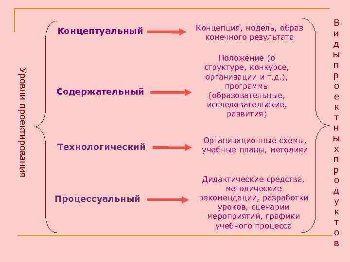 В     Концептуальный