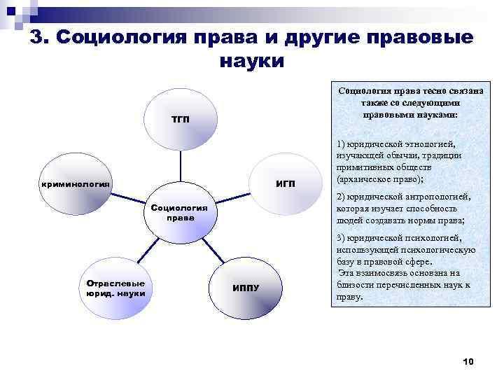 3. Социология права и другие правовые   науки    Социология права