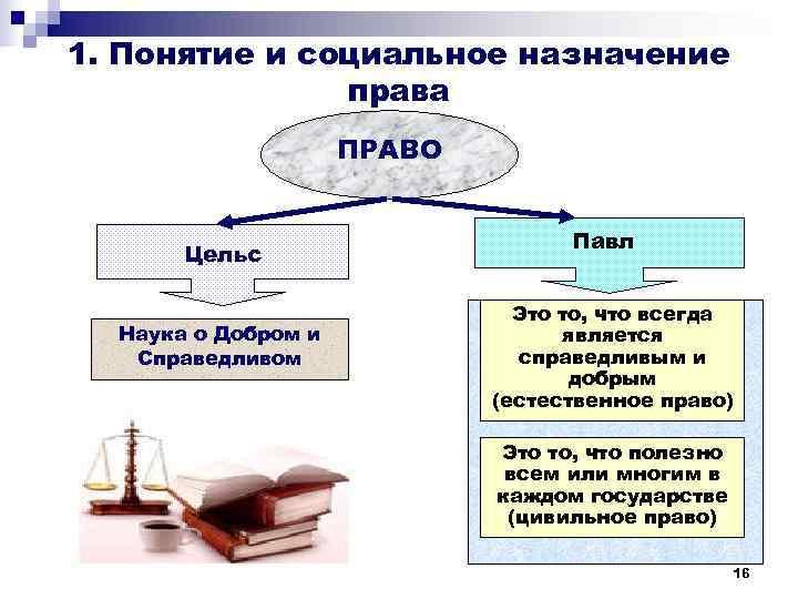 1. Понятие и социальное назначение    права     ПРАВО