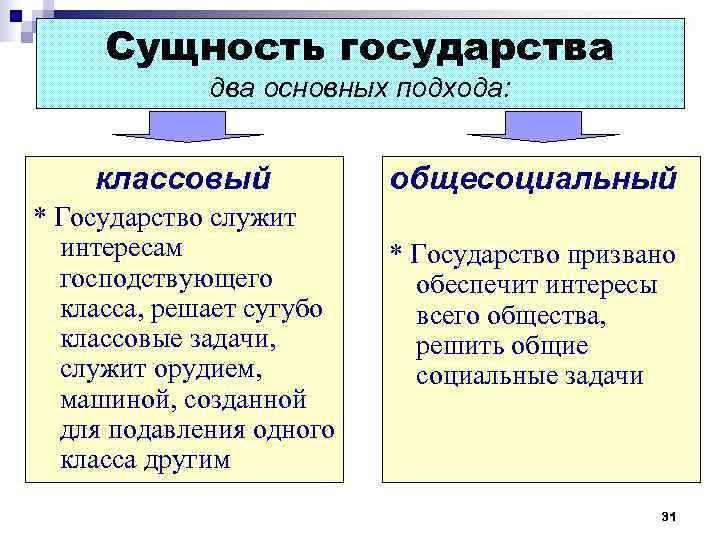 Сущность государства    два основных подхода:  классовый  общесоциальный *