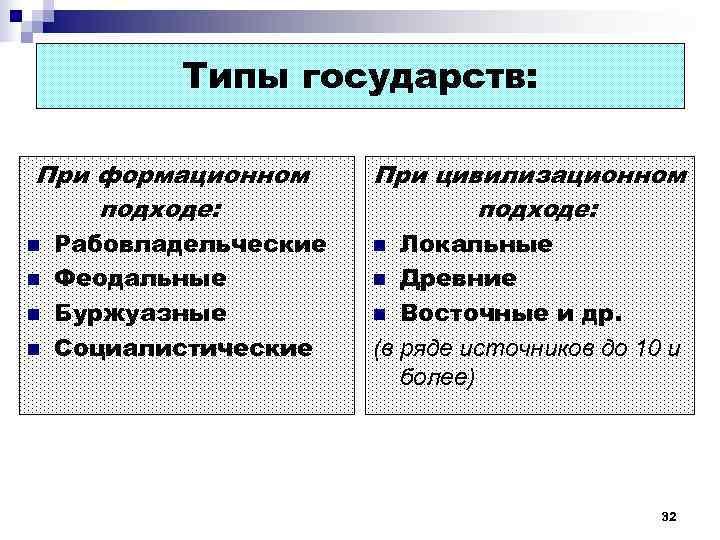 Типы государств:  При формационном  При цивилизационном подходе: