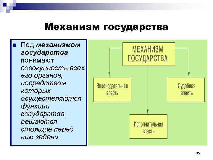 Механизм государства n  Под механизмом государства понимают совокупность всех его