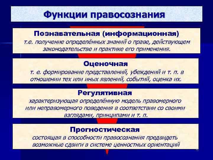 Функции правосознания  Познавательная (информационная) т. е. получение определённых знаний о праве, действующем