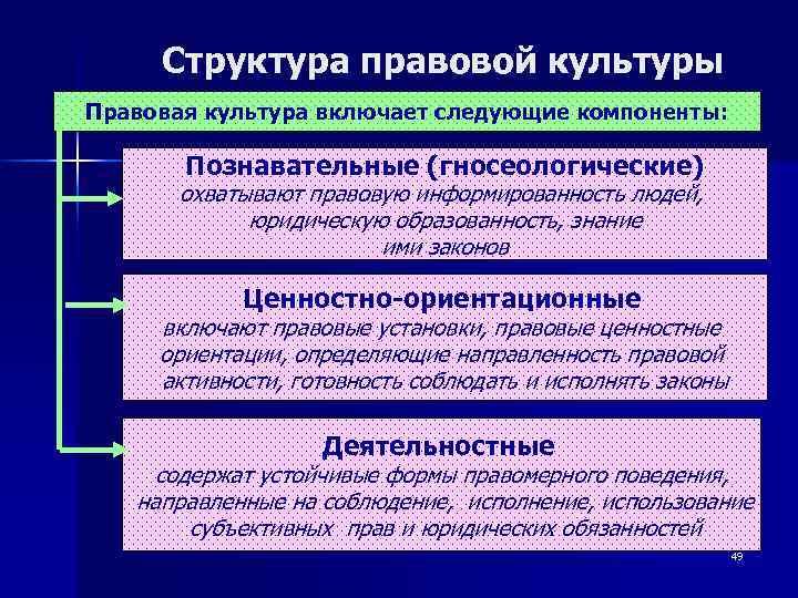 Структура правовой культуры Правовая культура включает следующие компоненты:   Познавательные (гносеологические)