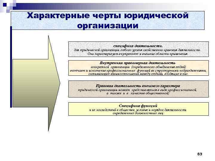 Характерные черты юридической   организации       специфика деятельности.