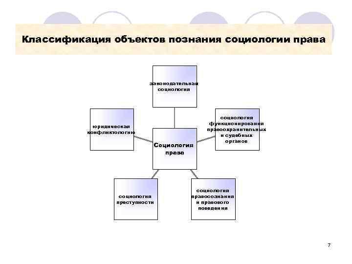Классификация объектов познания социологии права      законодательная