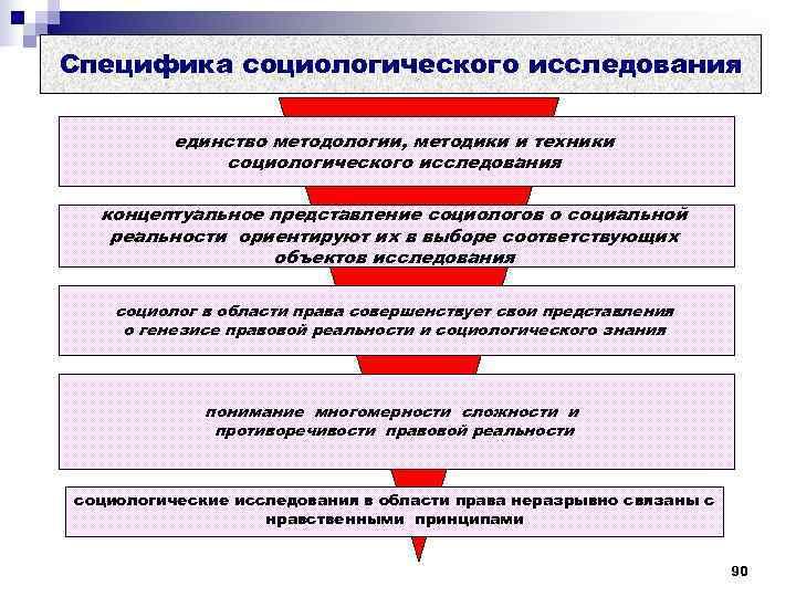 Специфика социологического исследования  единство методологии, методики и техники    социологического исследования