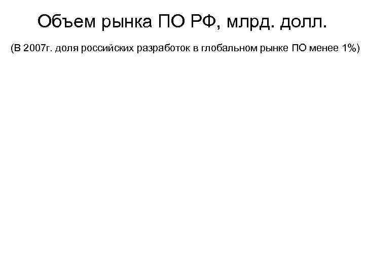 Объем рынка ПО РФ, млрд. долл. (В 2007 г. доля российских разработок в