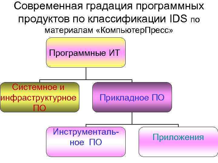 Современная градация программных  продуктов по классификации IDS по   материалам «Компьютер.