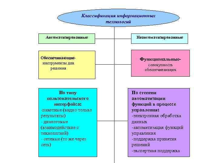 Классификация информационных     технологий Автоматизированные