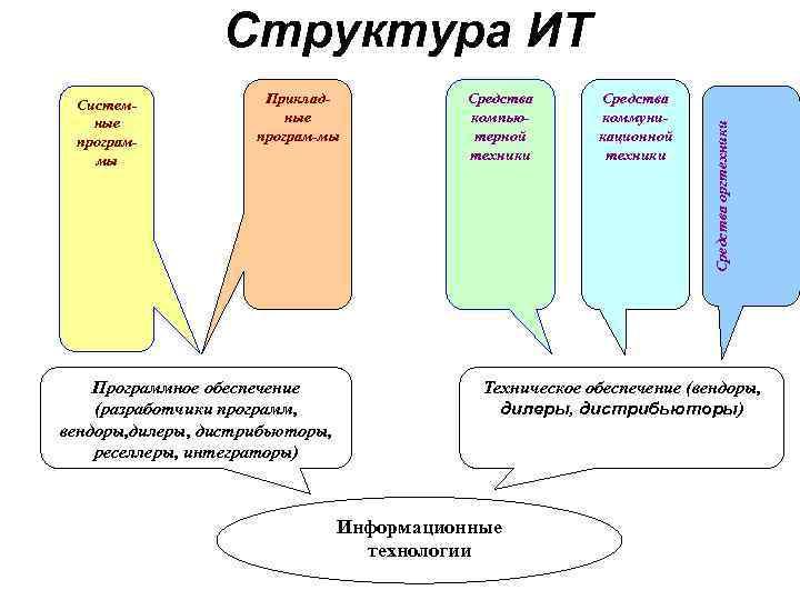 Структура ИТ Систем-   Приклад-   Средства  ные
