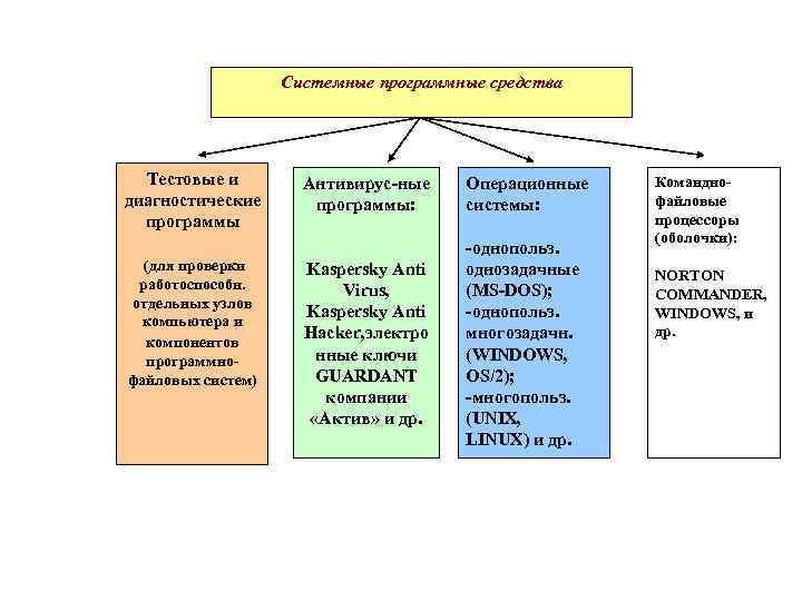 Системные программные средства  Тестовые и   Антивирус-ные