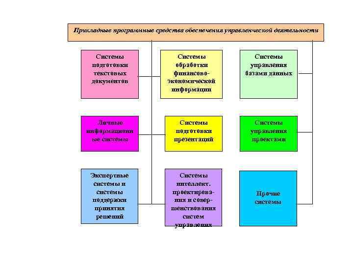 Прикладные программные средства обеспечения управленческой деятельности   Системы подготовки   обработки