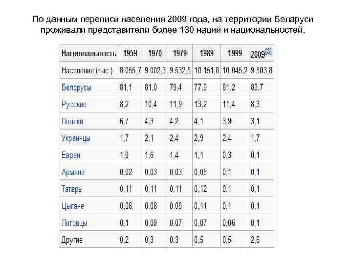 По данным переписи населения 2009 года, на территории Беларуси  проживали представители более 130