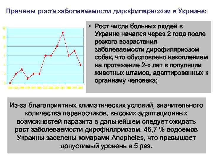 Причины роста заболеваемости дирофиляриозом в Украине:     • Рост числа больных