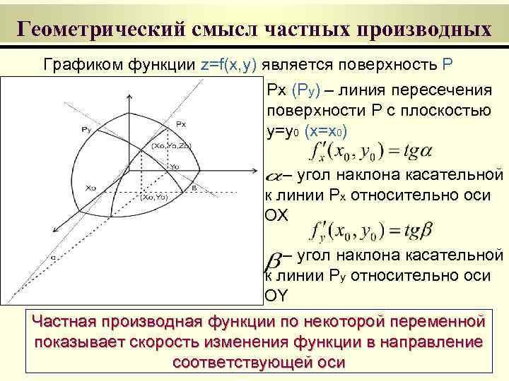 Геометрический смысл частных производных  Графиком функции z=f(x, y) является поверхность P