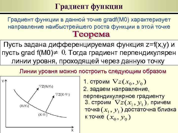 Градиент функции в данной точке gradf(M 0) характеризует направление наибыстрейшего