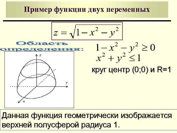 Пример функции двух переменных     круг центр (0; 0) и