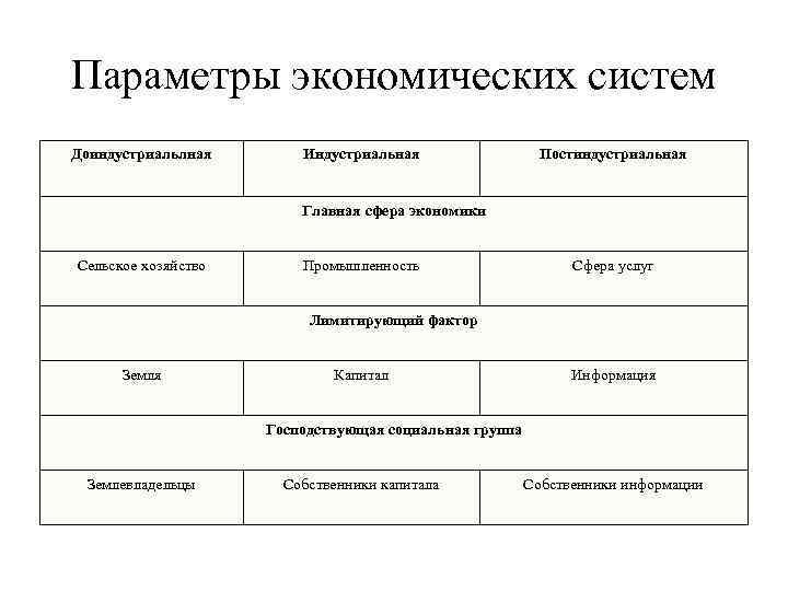 Параметры экономических систем Доиндустриальлная  Индустриальная    Постиндустриальная