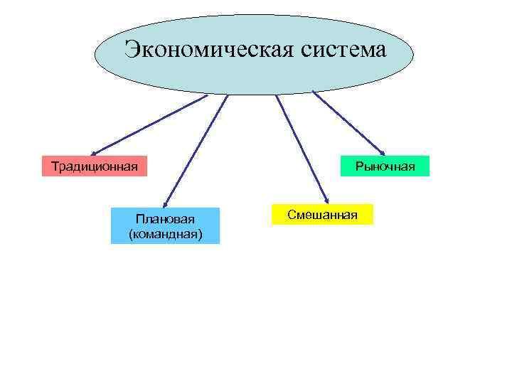 Экономическая система  Традиционная    Рыночная