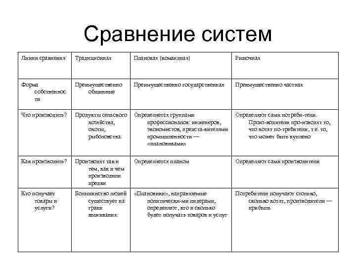 Сравнение систем Линии сравнения  Традиционная   Плановая