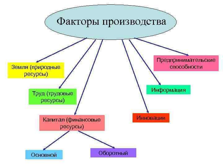 Факторы производства     Предпринимательские Земля (природные