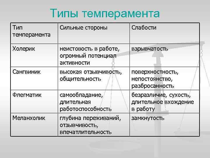 Типы темперамента Тип  Сильные стороны   Слабости темперамента Холерик