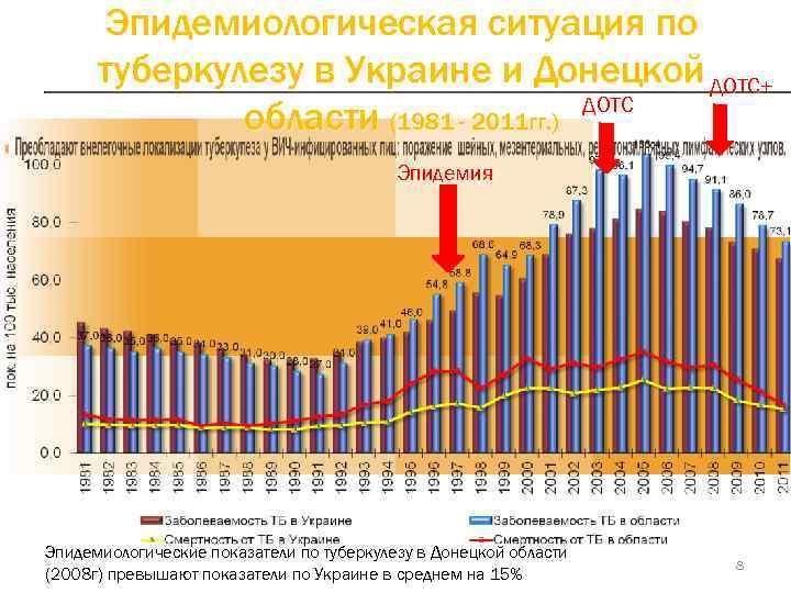Эпидемиологическая ситуация по  туберкулезу в Украине и Донецкой ДОТС+