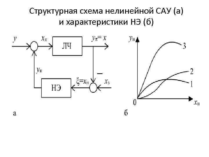 Структурная схема нелинейной САУ (а)  и характеристики НЭ (б)