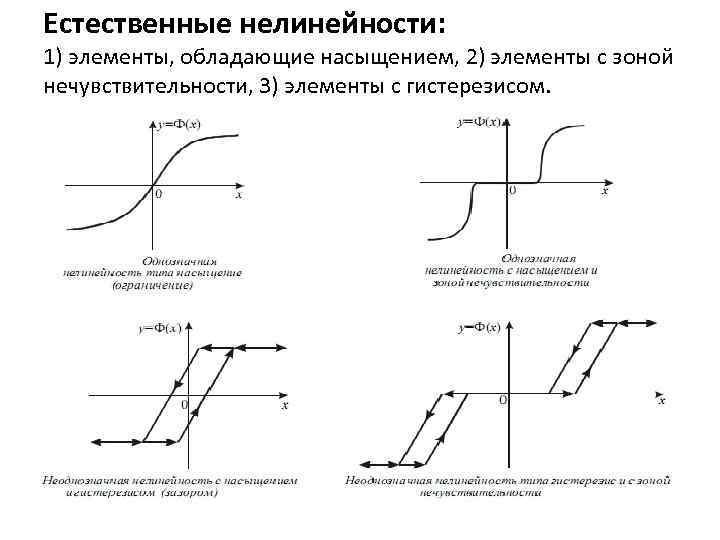 Естественные нелинейности: 1) элементы, обладающие насыщением, 2) элементы с зоной нечувствительности, 3) элементы с