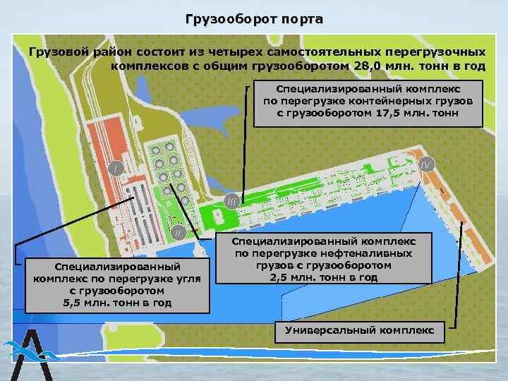 Грузооборот порта Грузовой район состоит из четырех самостоятельных перегрузочных