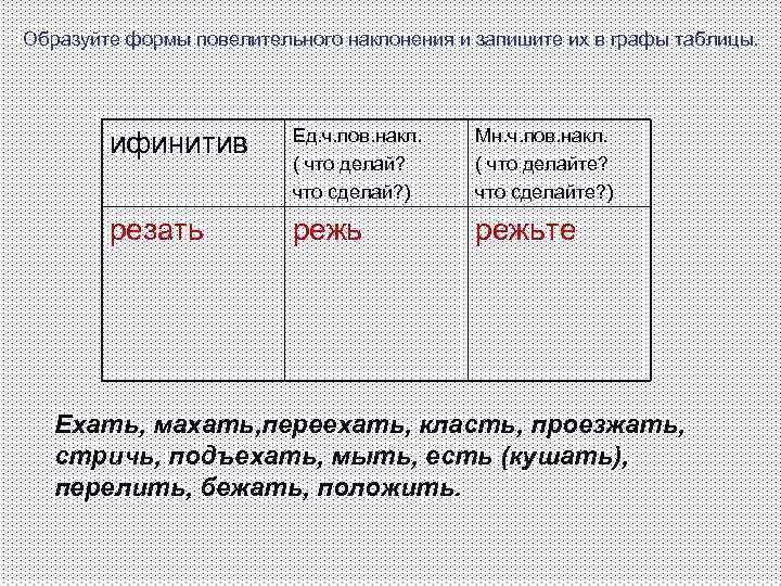 Образуйте формы повелительного наклонения и запишите их в графы таблицы.