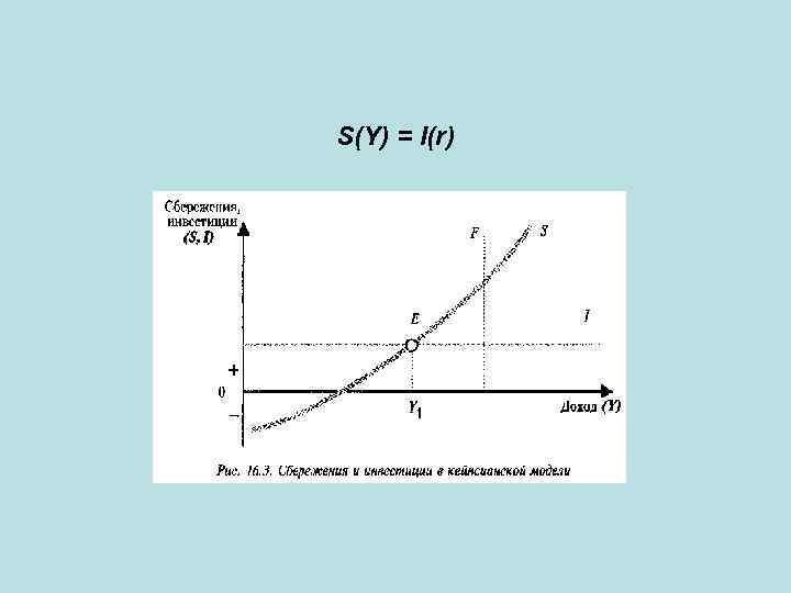 S(Y) = I(r)