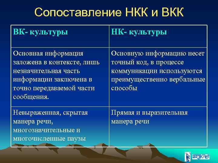 Сопоставление НКК и ВКК ВК- культуры   НК- культуры Основная информация