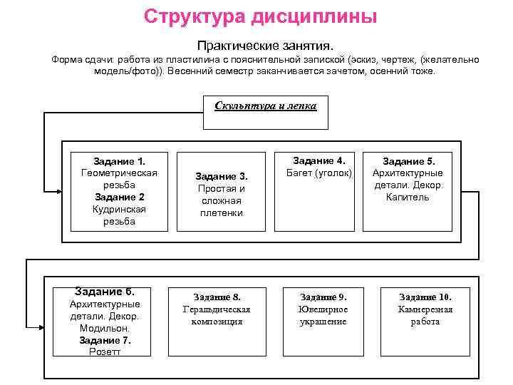 Структура дисциплины     Практические занятия.  Форма