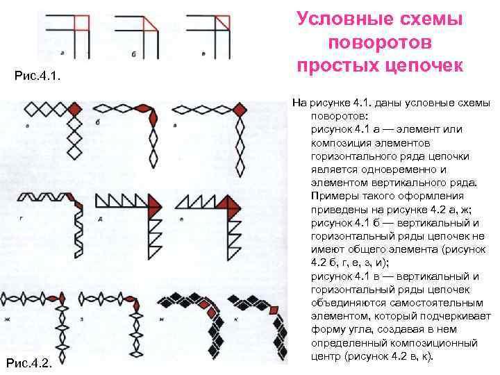 Условные схемы    поворотов Рис. 4. 1.   простых
