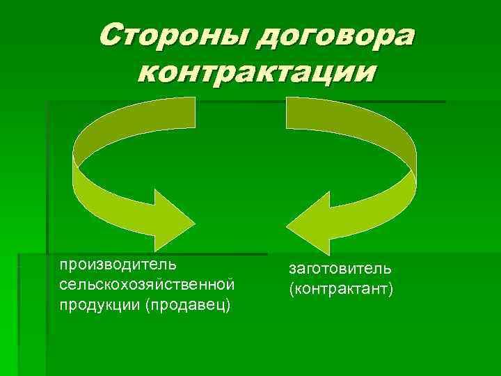 Стороны договора  контрактации производитель  заготовитель сельскохозяйственной  (контрактант) продукции (продавец)