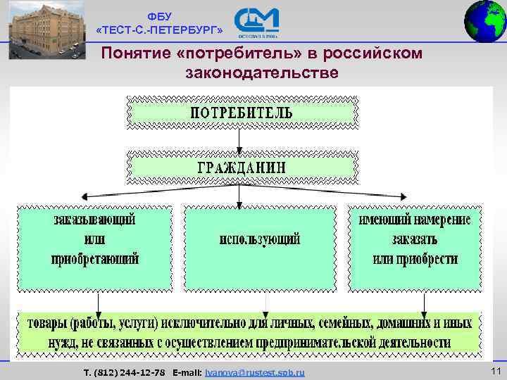 ФБУ  «ТЕСТ-С. -ПЕТЕРБУРГ» Понятие «потребитель» в российском   законодательстве
