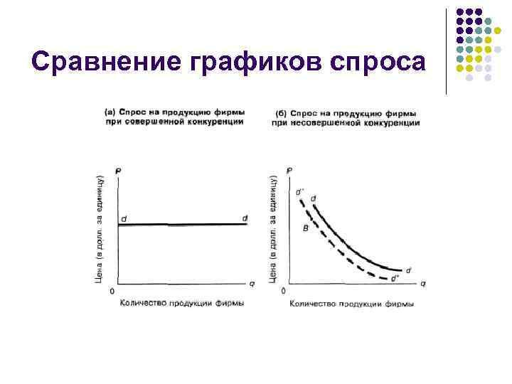 Сравнение графиков спроса