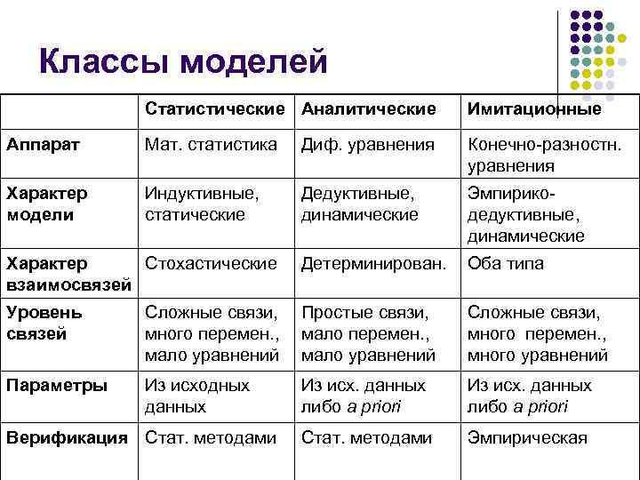 Классы моделей   Статистические Аналитические  Имитационные Аппарат Мат. статистика