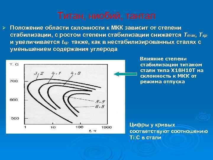Титан, ниобий, тантал Ø  Положение области склонности к МКК