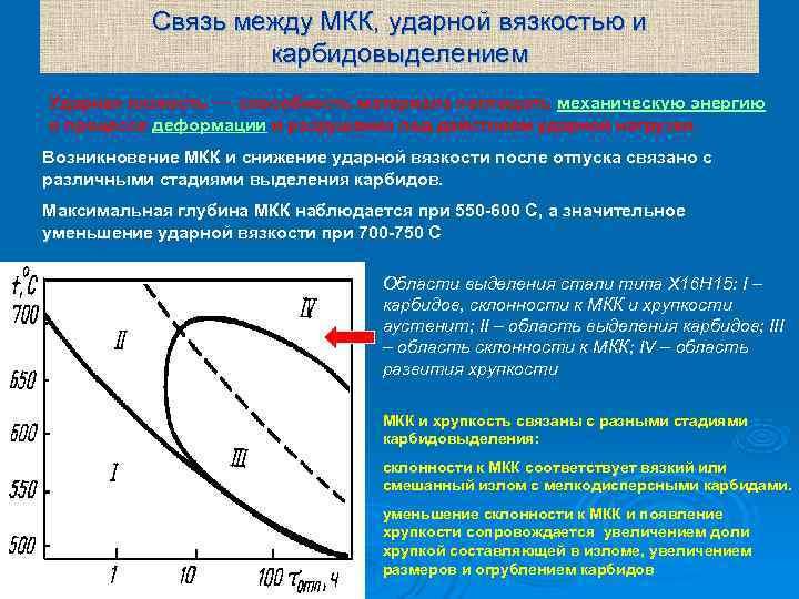 Связь между МКК, ударной вязкостью и     карбидовыделением Ударная