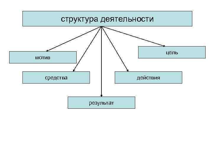 структура деятельности    цель мотив средства    действия