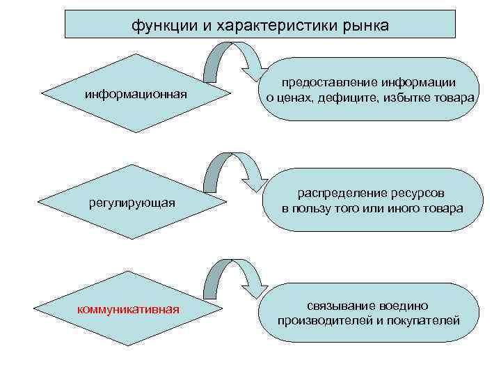 функции и характеристики рынка      предоставление информации информационная